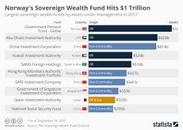 Norways Sovereign Wealth Fund Is The Size Of The Entire