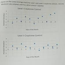Levy Jenning Chart Solved Below Are The Levey Jennings Charts For Level I An