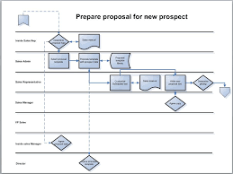 Process Mapping The Swimlane Diagram Bpm Blog