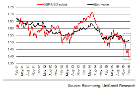 Gbp Usd Fx Rate Chart Forex Rates Dollar To Pound Syrian Pound Syp To United