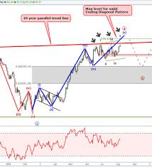 Nasdaq 10 Year Chart Us Dollar And Eurusd In A Terminal Wave Nasdaq