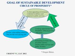 client services sustainable community consulting urgent vc llc why do sustainable development as illustrated