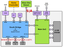 xbox system link wiring diagram wiring diagram and schematic connect xbox one to your home theater or sound system xbox360 wiring diagrams dvd vcr tv