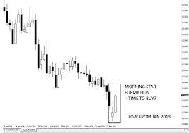 Morning Star Formation On Eurchf 4mar2014 Candlesticks