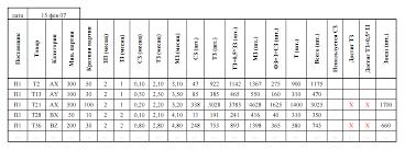 Алгоритм управления запасами на основе длительности логистических  двухуровневая система управления запасами пример таблица 3