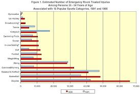 Sport Injury Statistics For Gymnastics Ice Hockey