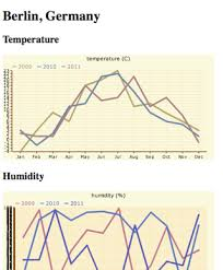 Djangotricks Weather App Tutorial Part 5 Of 5 Graph View