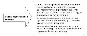 Организационная культура как экономическая категория Последующие определения отражают фактически сложившуюся культуру в организации По существу в кодексе корпоративной культуры изложен желаемый целевой