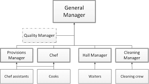 Typical Organization Chart Of A Food Serving Business