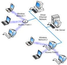 rsr tech 412 384 4993 home networking guide at Wireless Access Point Network Diagram