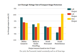 Surge Protector Joules Chart From The Wirecutter The Best Surge Protector For Your Home