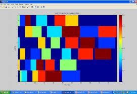 Matlab Gantt Chart Snapshot Of Matlab Showing Gantt Chart For Min Makespan
