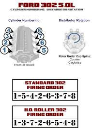 ford 302 firing order distributor rotation 302 budget build ford 302 efi engine diagram cylinder numbering & distributor rotation ford 302