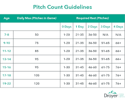 2018 Little League Pitch Count Chart Monitoring Youth Pitch Counts Essential For Protecting