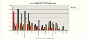 Trenches On The Web Timeline 1914 1918 Casualty Figures