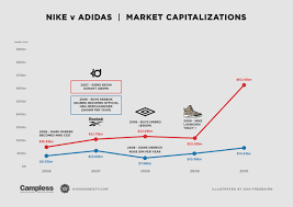 Nike Vs Adidas Who Owns The Market Highsnobiety
