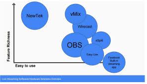 Video Comparison Chart Ptzoptics Live Video Blog Video Production Software