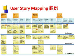 User Story Requirements Template Agile Meetup User Story Mapping Workshop If Youre A User