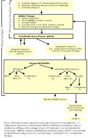 Acr Diagnostic Guidelines
