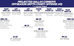 Cowboys Depth Chart 2012 Dallas Cowboys Depth Chart How To Investing In Silver Free