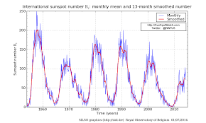 Current Sunspot Cycle Activity Space Weather Solar Storm