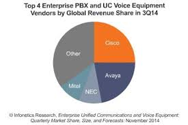 Infonetics 3Q14 IP Telephony reports cover SP VoIP, IMS Equipment ...