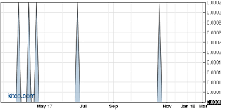 Acrt Vs Domk Stock Research Comparison