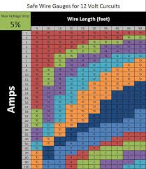 Dc Wire Gauge Chart 12 Volt Battery Cable Size Chart