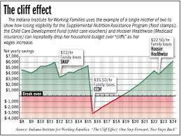 Advocacy Group Waging War Against Welfare Cliff Effect