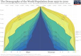 Age Structure Our World In Data