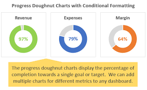 Progress Doughnut Chart With Conditional Formatting In Excel