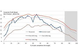 Corporate Profit Margins Chart Eroding Profit Margins Will Push U S Into Recession In 2020