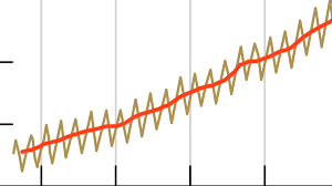 When Global Warming Was Revealed By The Keeling Curve History