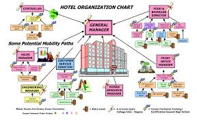 Hotel Front Office Organizational Chart Housekeeping Hotel Hotel Organization Chart