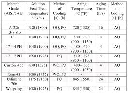4340 Steel Heat Treatment Chart Vacuum Heat Treatment Of Fasteners