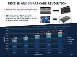 The For Mass - Secure Market Enabling Id Idex