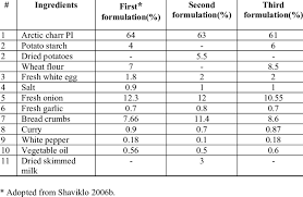 Formulation Of Fish Balls Fish Burgers Used In This Study