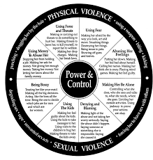 Power Wheel Chart Wheel Of Power And Control And Wheel Of Equality