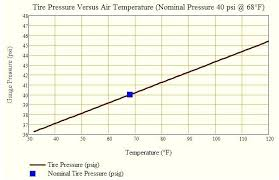 Pressure And Temperature Chart Temperature And Pressure Cryptoracks Co