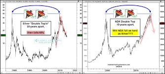 Nasdaq Chart Investing Nasdaq Could Follow Silvers Descent Investing Com