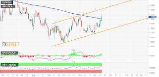 Eur Usd Investing Chart Eur Usd Technical Analysis Trims A Part Of Early Strong