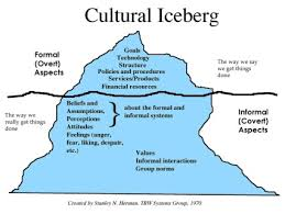the best iceberg theory ideas freud theory the iceberg model of workplace dynamics which was developed by stanley n herman of trw