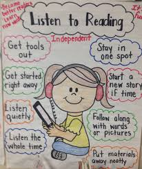 Daily 5 Anchor Charts 2nd Grade Listen To Reading Anchor Chart Daily 5 School 2nd Grade