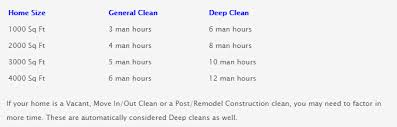 Domestic Cleaning Price List Services Squeaky Clean House Cleaning Services