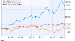 Is Google Stock A Better Buy Than Apple Inc Today Nasdaq