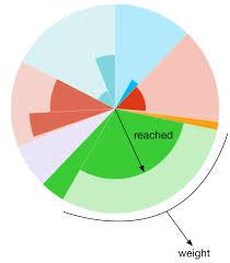 Polar Area Chart Stack Overflow
