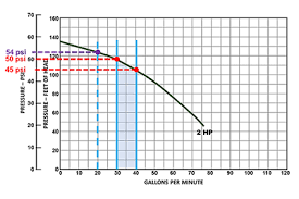 Irrigation Gpm Chart Busting Some Common Myths About Irrigation Pumps