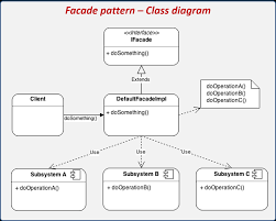 Design Pattern Facade Example Introduction To Design Patterns