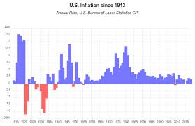 Rupee Inflation Calculator Tirevi Fontanacountryinn Com