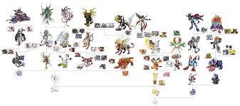 Digimon World Dawn Digivolution Chart 11 Unusual Digimon Frontier Evolution Chart